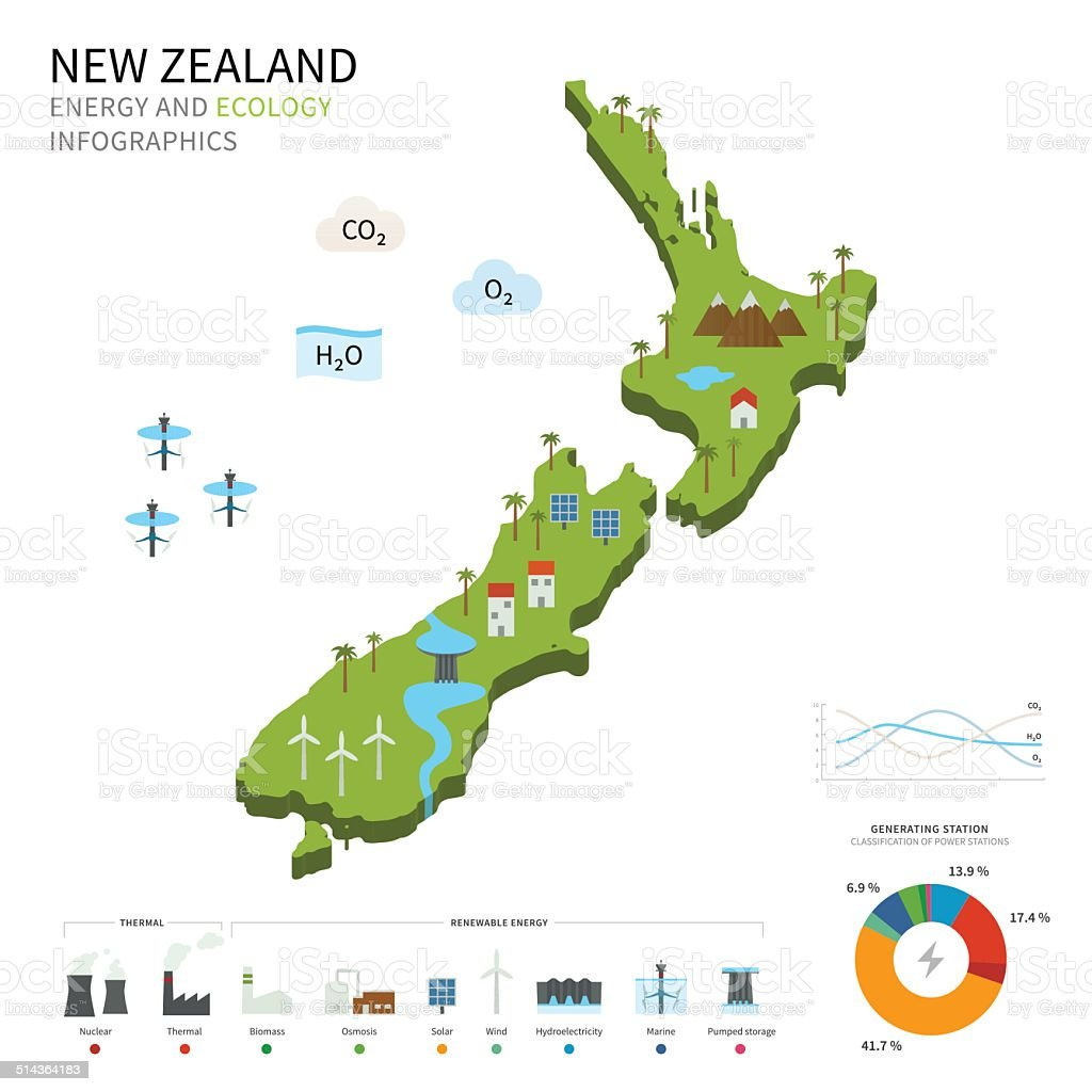 Energy industry and ecology of New Zealand vector art illustration