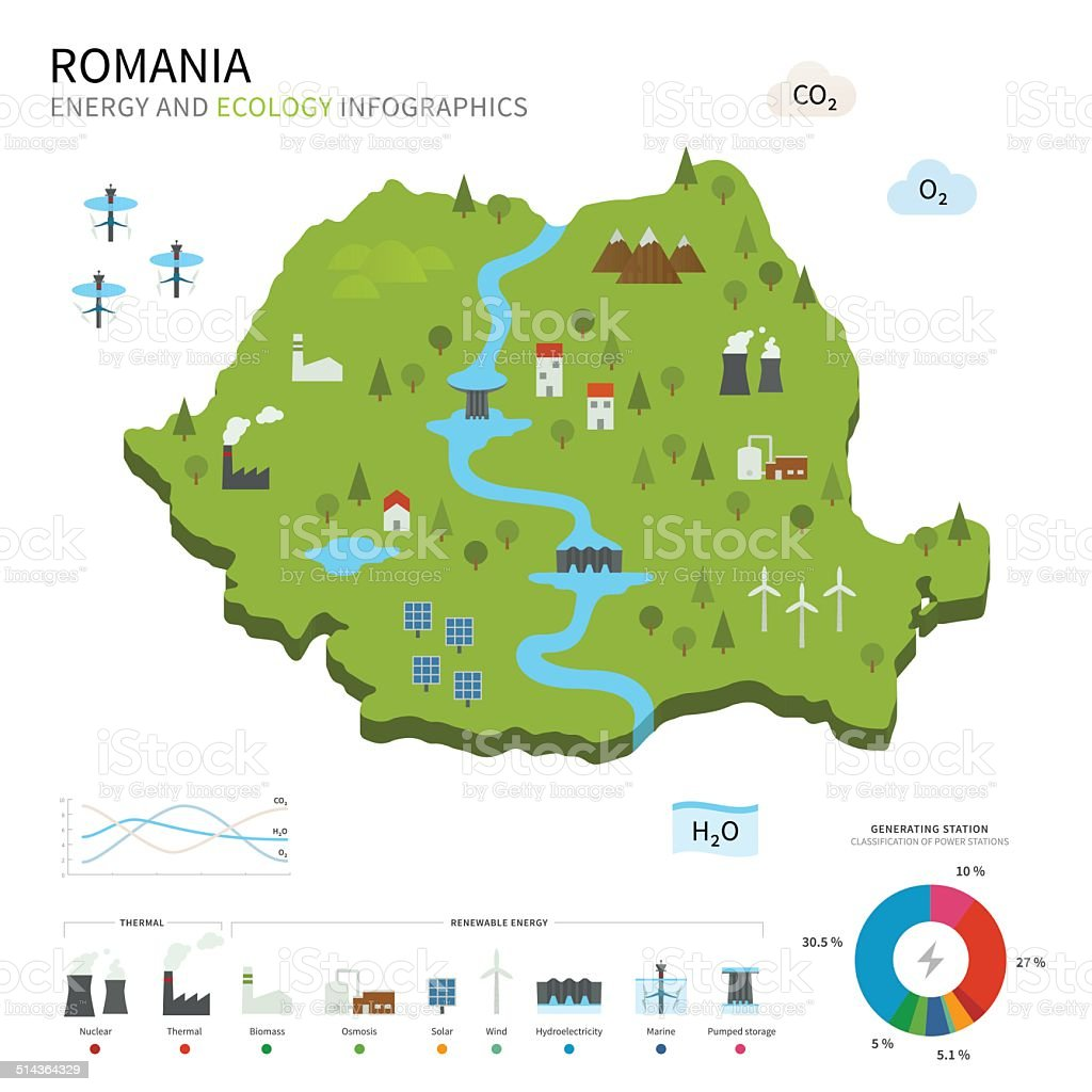 Energy industry and ecology of Romania vector art illustration