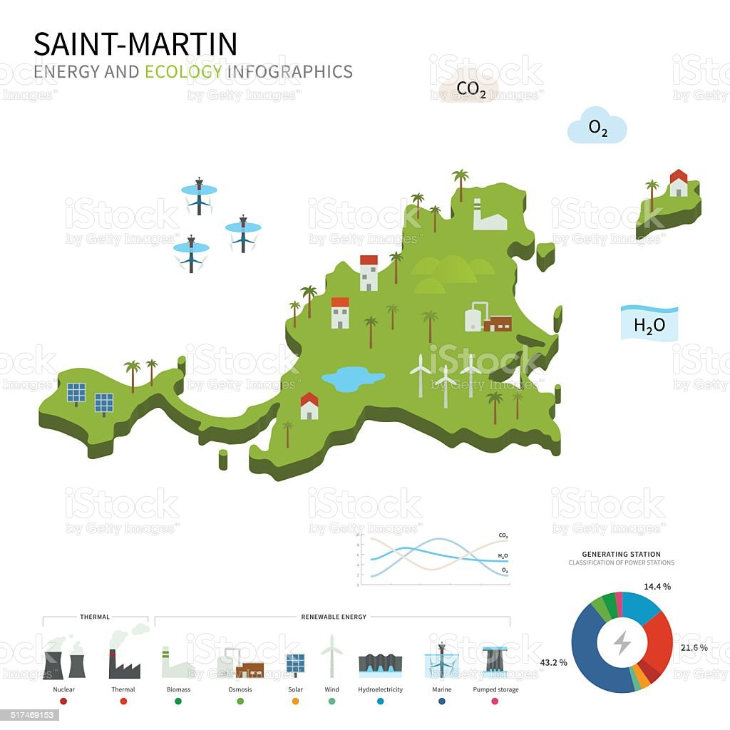 Energy industry and ecology of Saint-Martin vector art illustration
