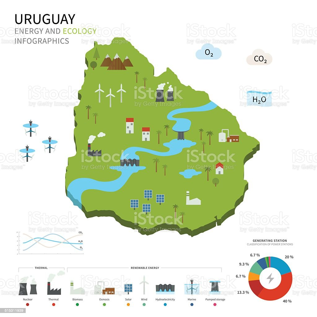 Energy industry and ecology of Uruguay vector art illustration