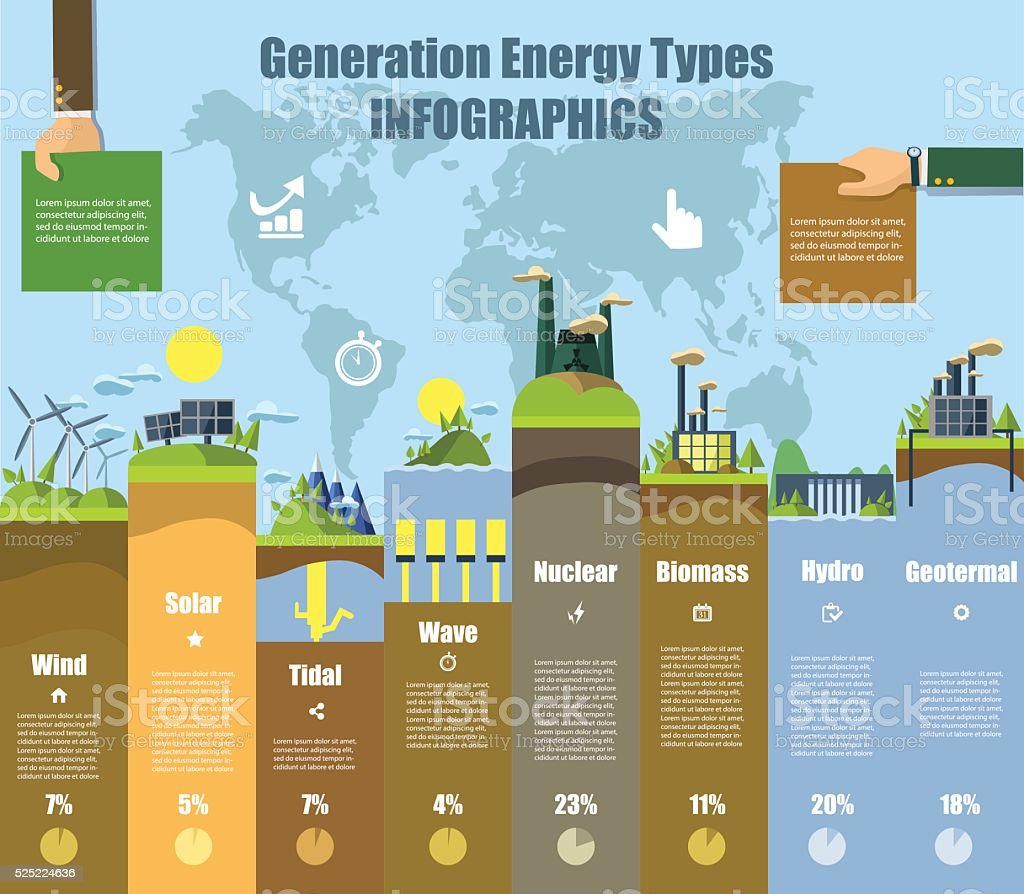 Energy types infographics. Solar , wind, hydro and bio fuel. vector vector art illustration