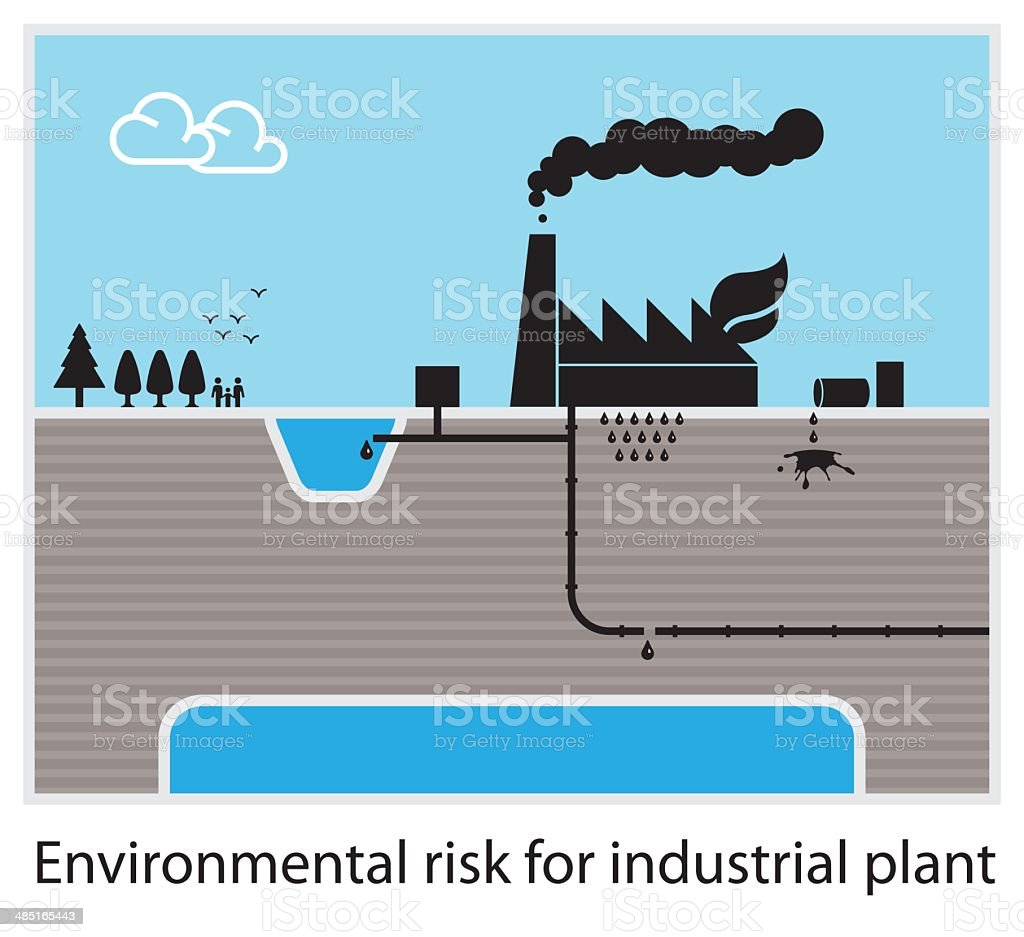 Environmental risk diagram vector art illustration