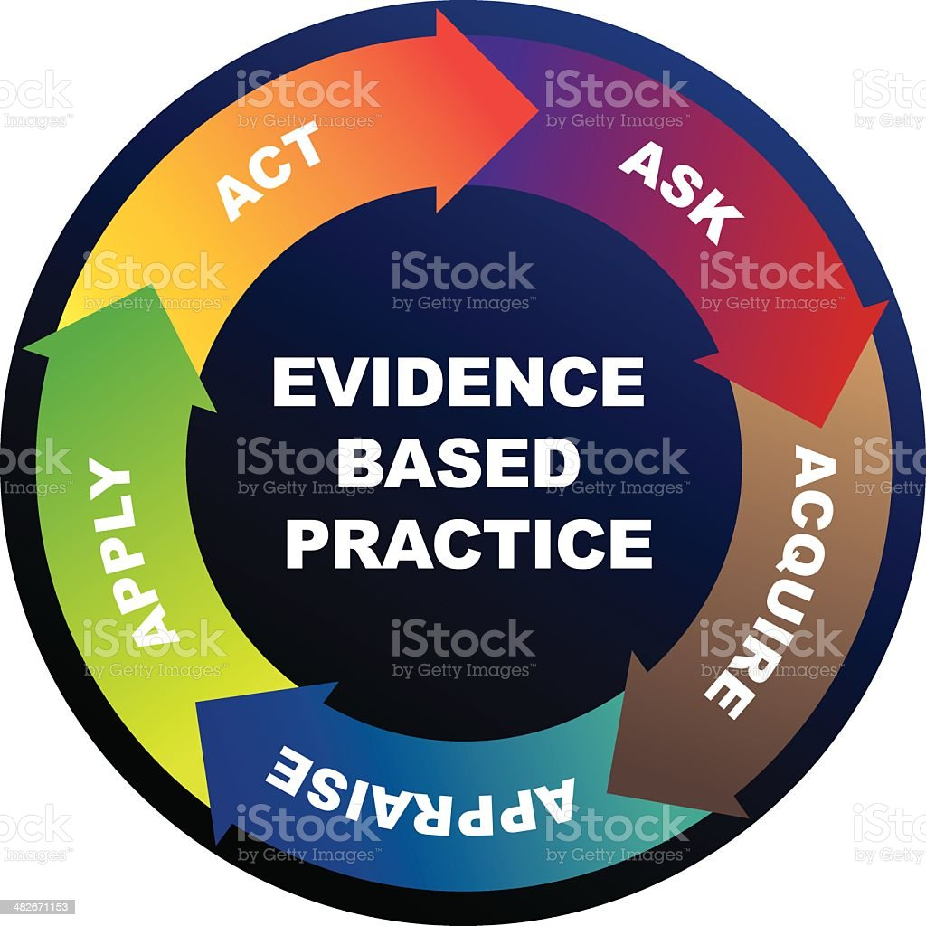Evidence Based Practice cycle royalty-free stock vector art
