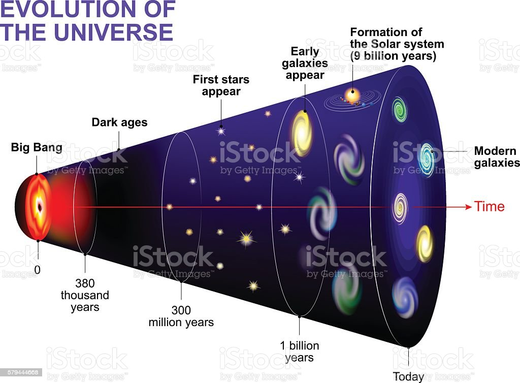 Evolution of the Universe vector art illustration