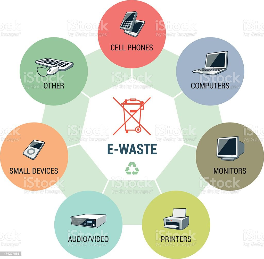 E-Waste Types Circle Infographic Concept vector art illustration