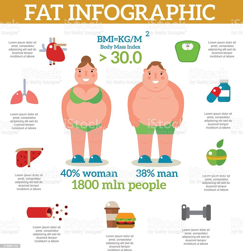 Exercise weight loss infographic obese women vector vector art illustration