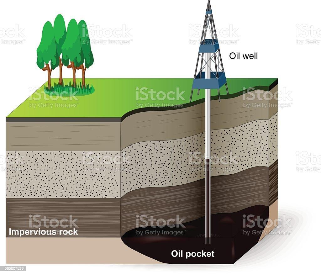 Extraction of petroleum vector art illustration