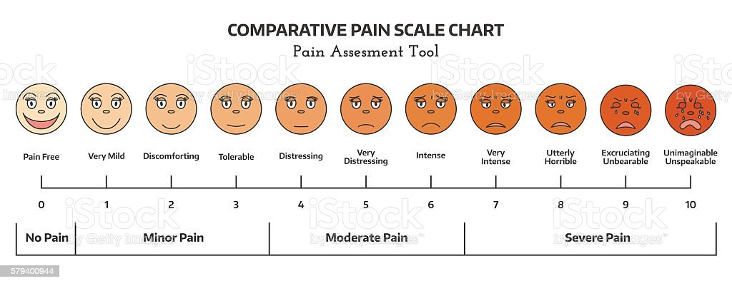 Faces pain rating tool. vector art illustration