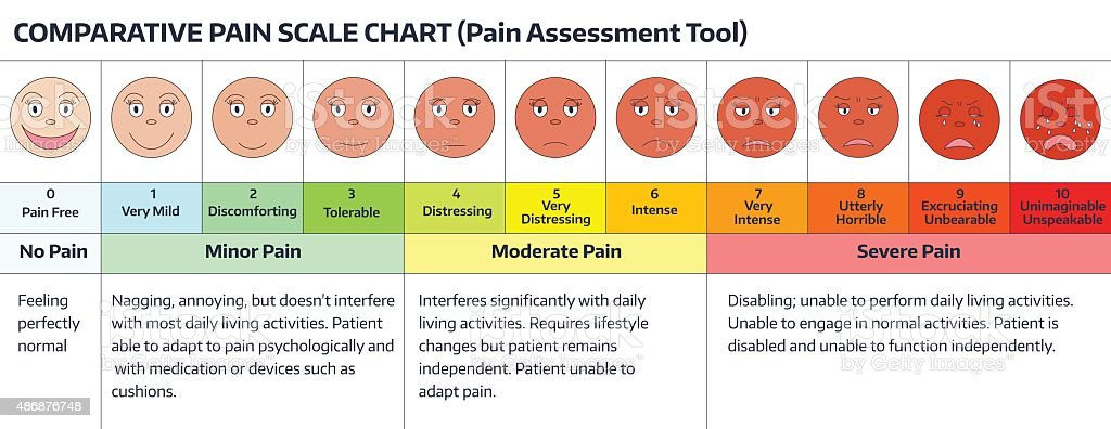 Faces - pain scale chart. vector art illustration