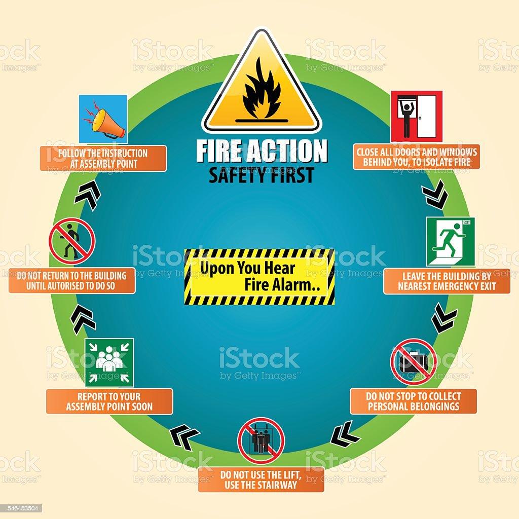 Fire action emergency procedure vector art illustration