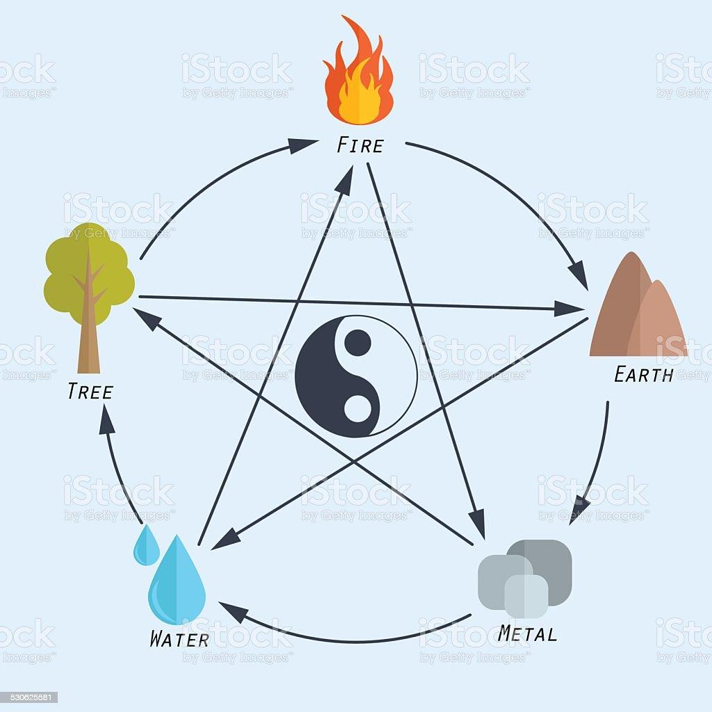 Five elements of feng shui in flat design vector art illustration