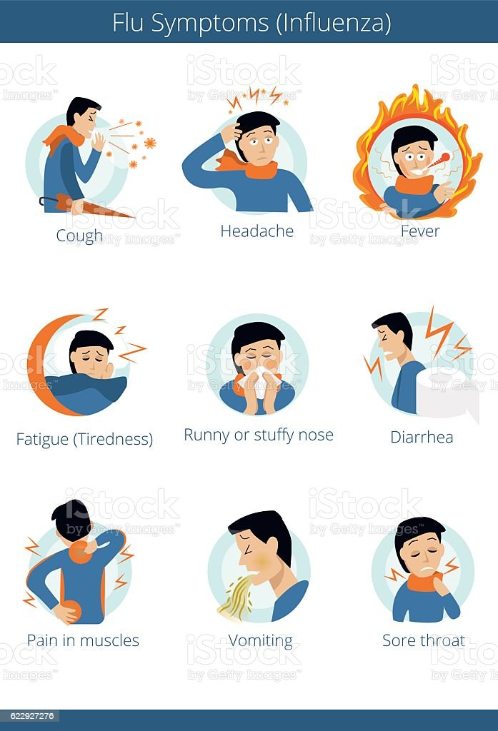 Flat infographic - most commons symptoms of grippe. vector art illustration