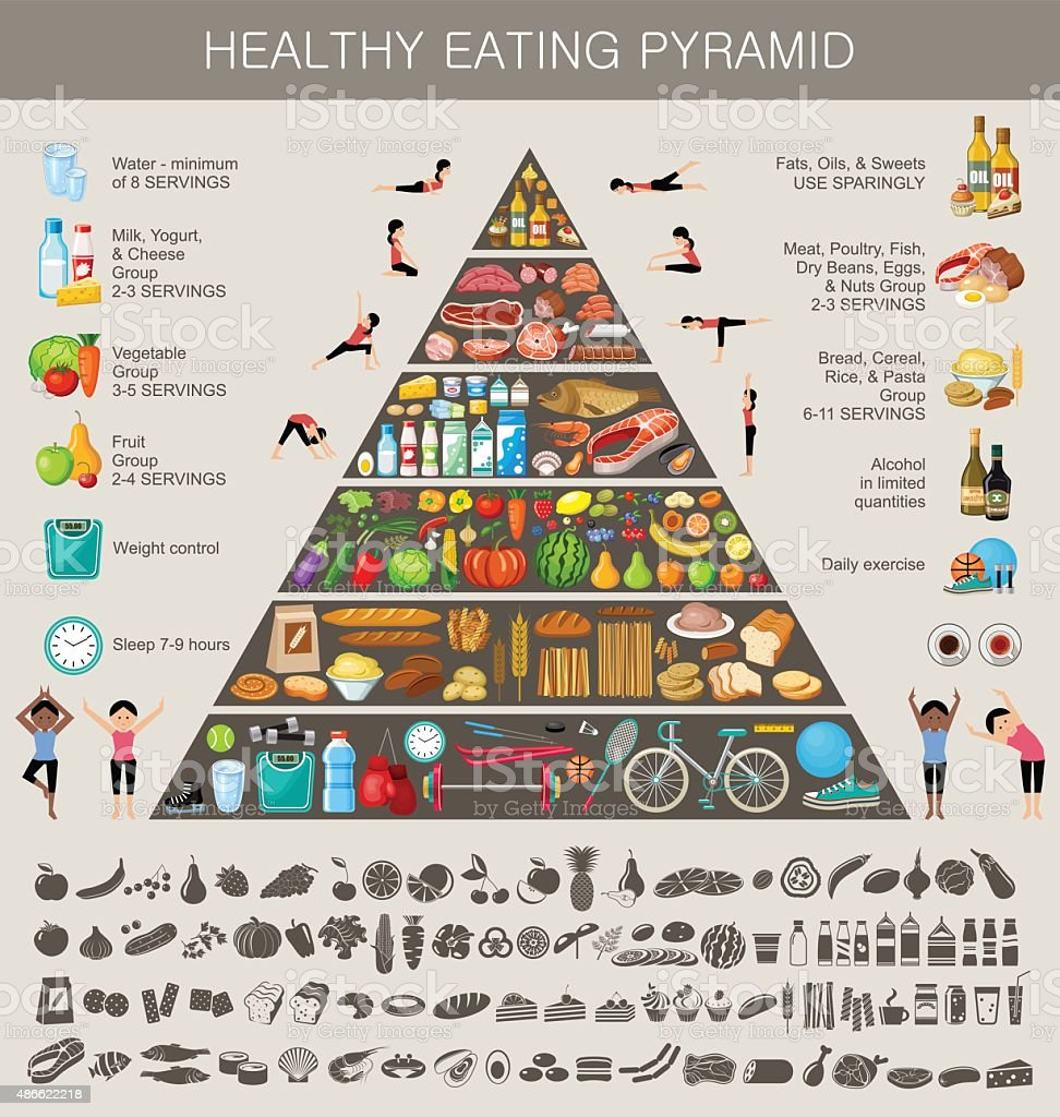 Food pyramid healthy eating infographic vector art illustration