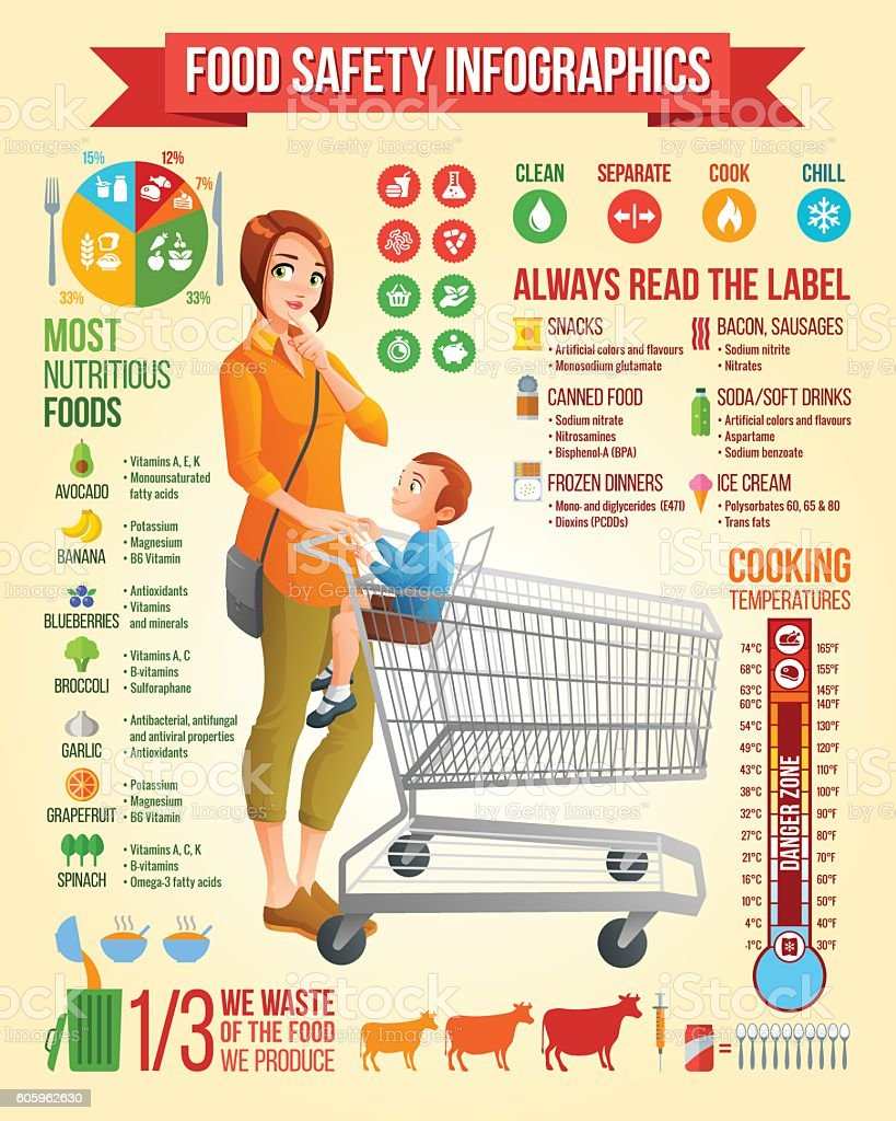 Food safety vector infographics. Mother with son in shopping cart. vector art illustration