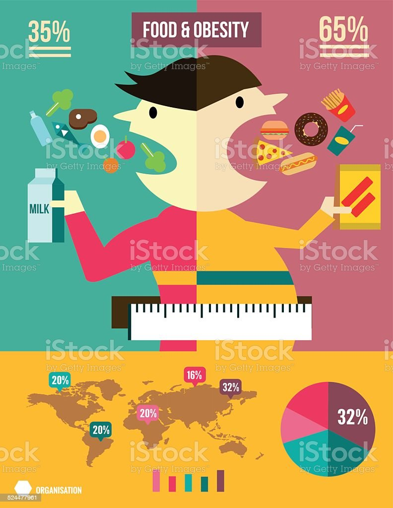 Foods and obesity Info graphic. vector art illustration