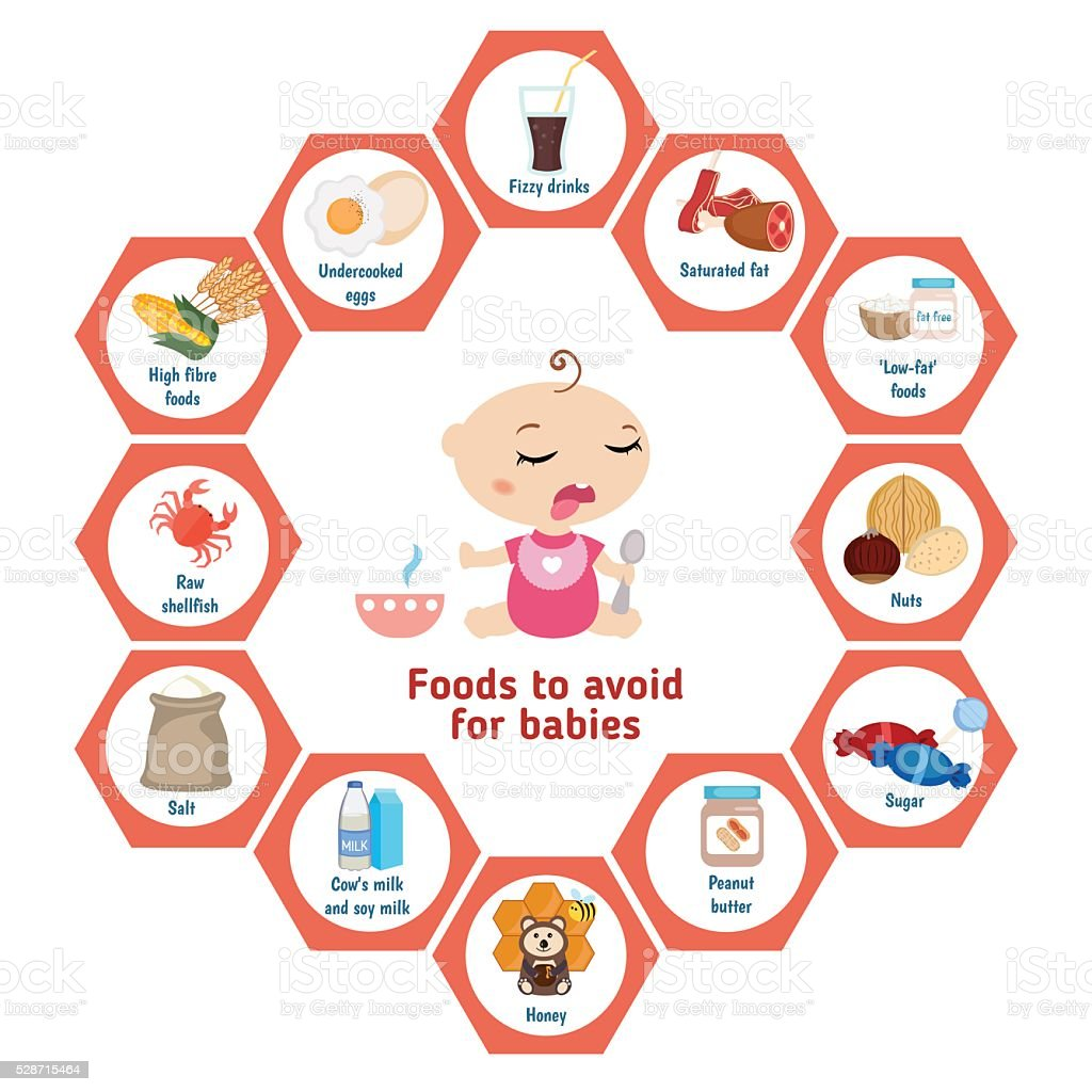 Foods to avoid for babies. vector art illustration