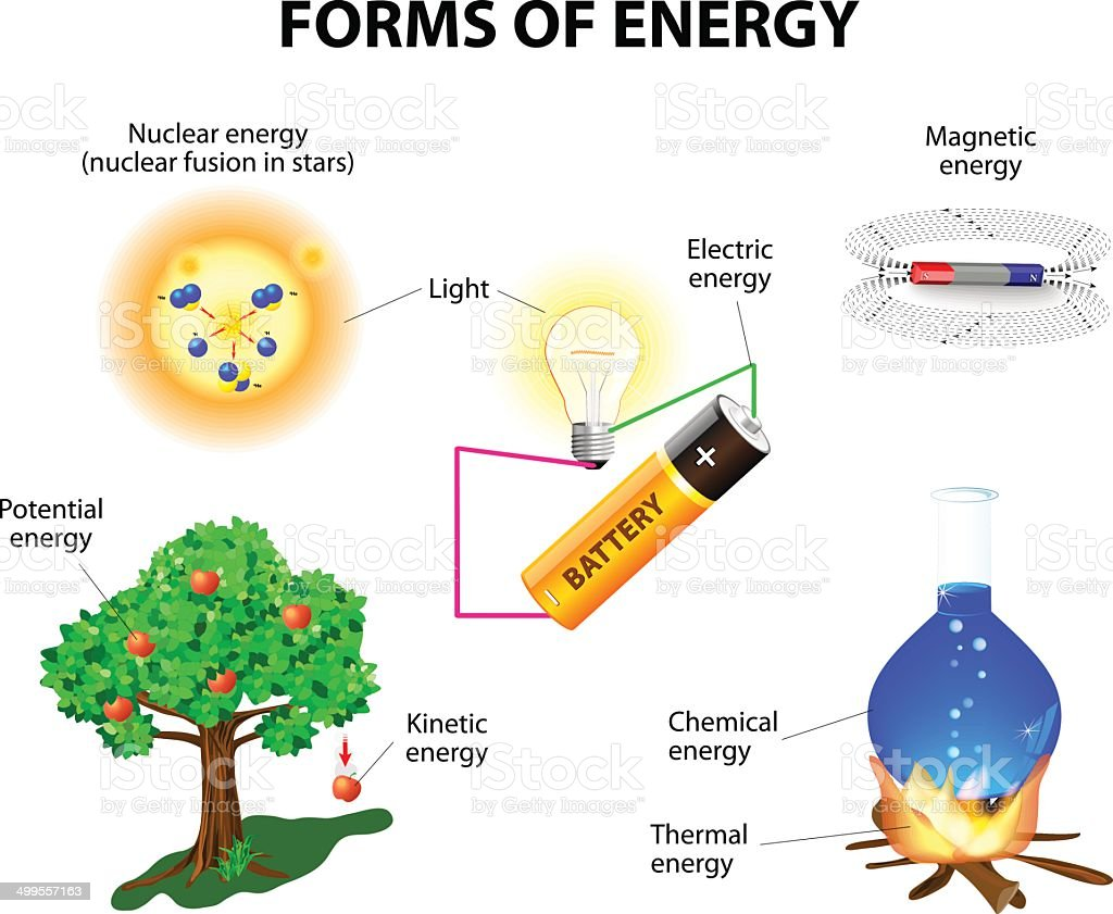 Forms of energy vector art illustration