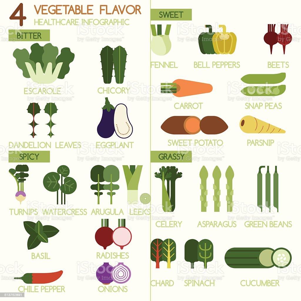 Four Vegetables flavour bitter, sweet, spicy and grassy Illustrator set vector art illustration