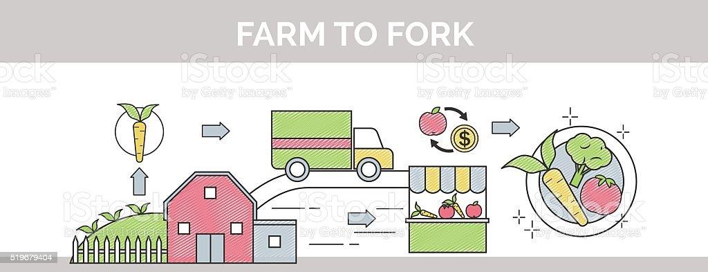 From farm to fork thin line scribble banner illustration. vector art illustration