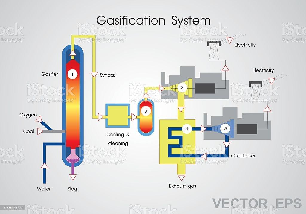 Gasification System. vector art illustration