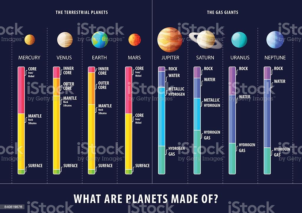 Geological structure of planets vector inforgaphic vector art illustration