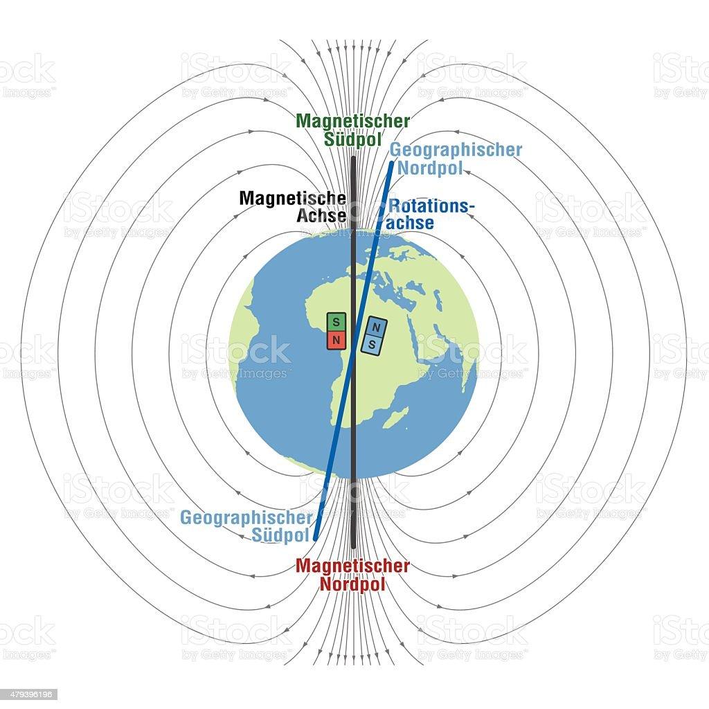 Geomagnetic Field Planet Earth German vector art illustration