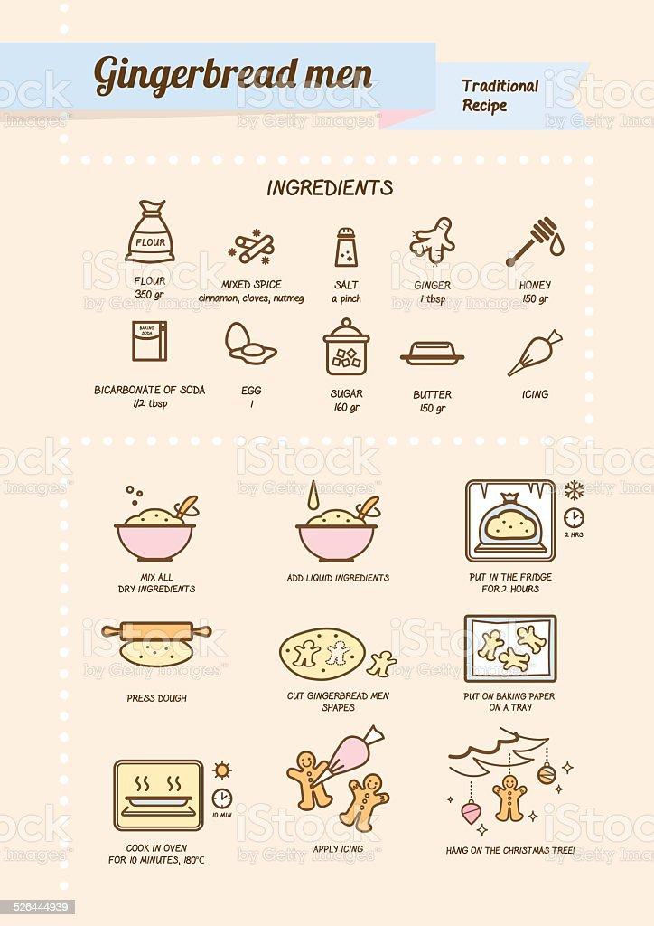 Gingerbread men recipe vector art illustration