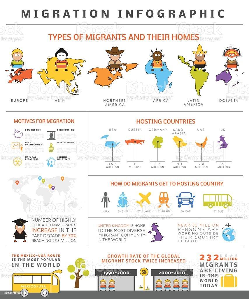Global migration infographic vector art illustration