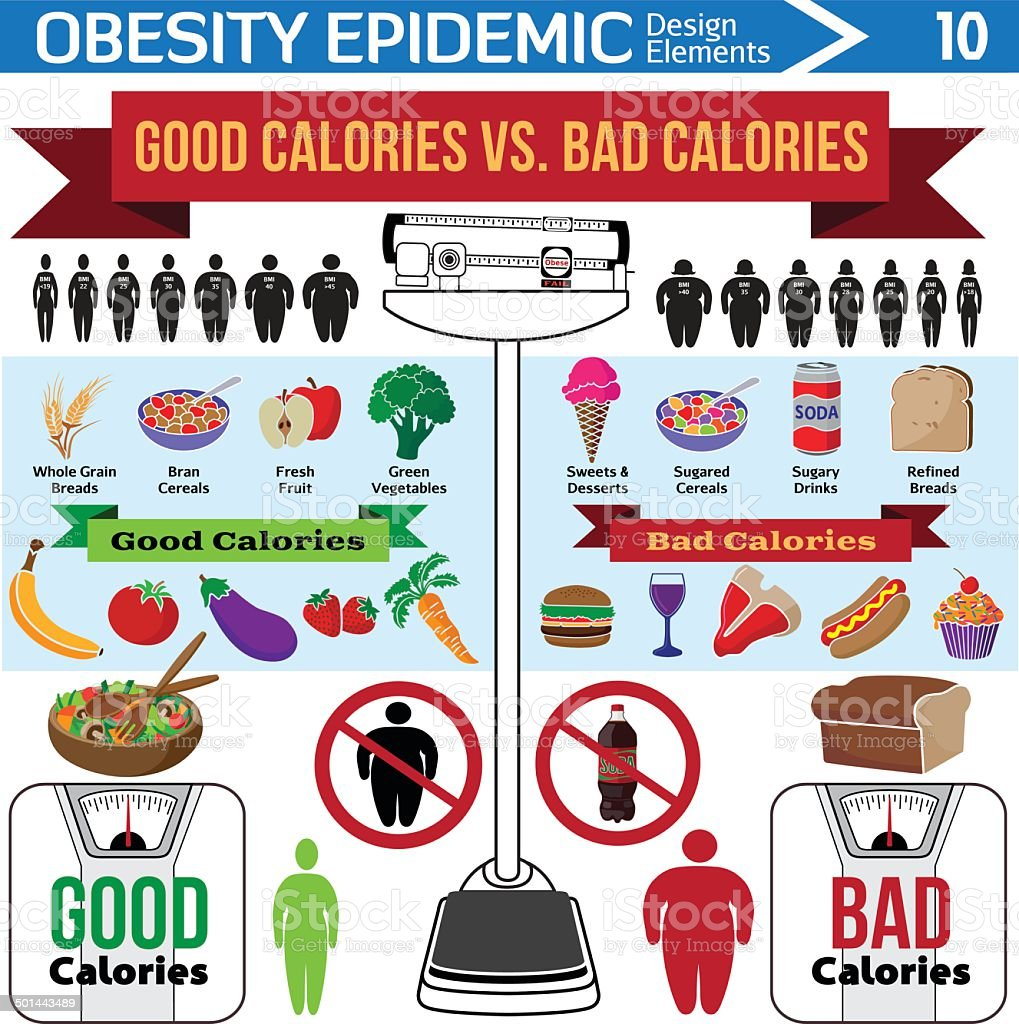 good calories vs bad infographic design elements vector art illustration