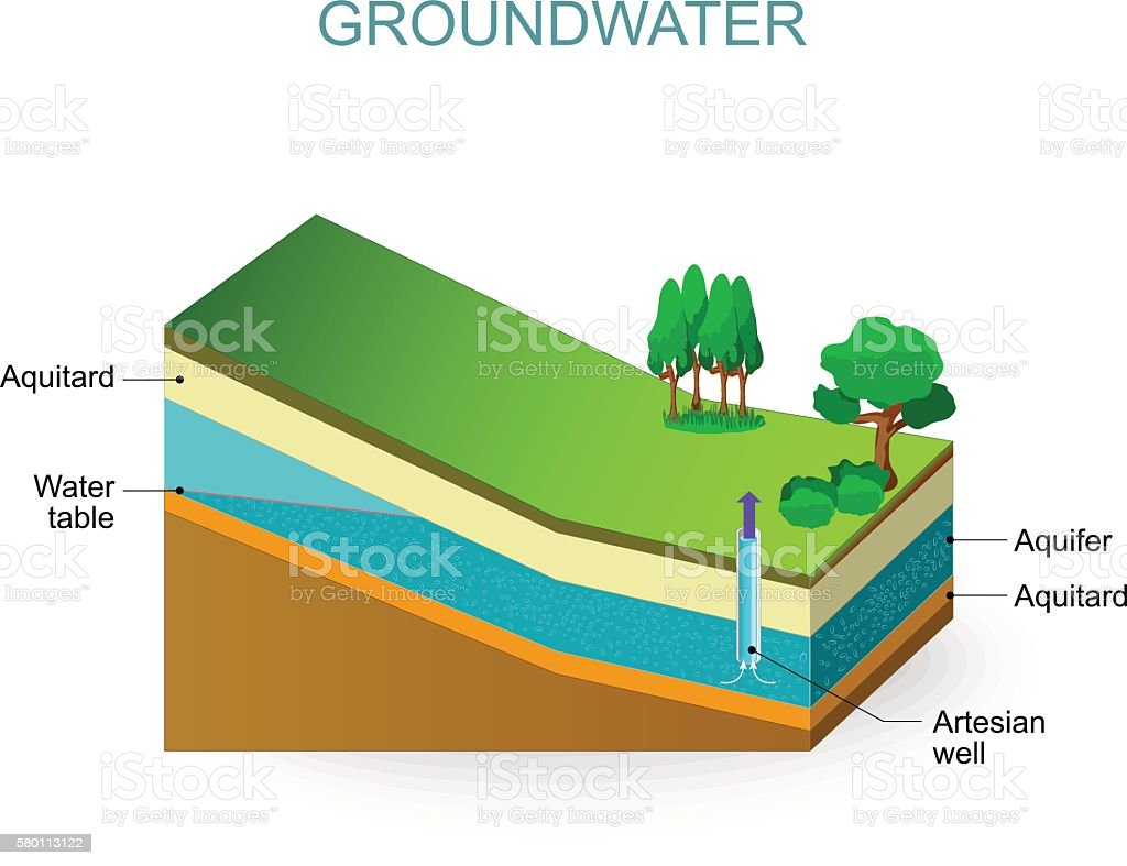 Groundwater vector art illustration