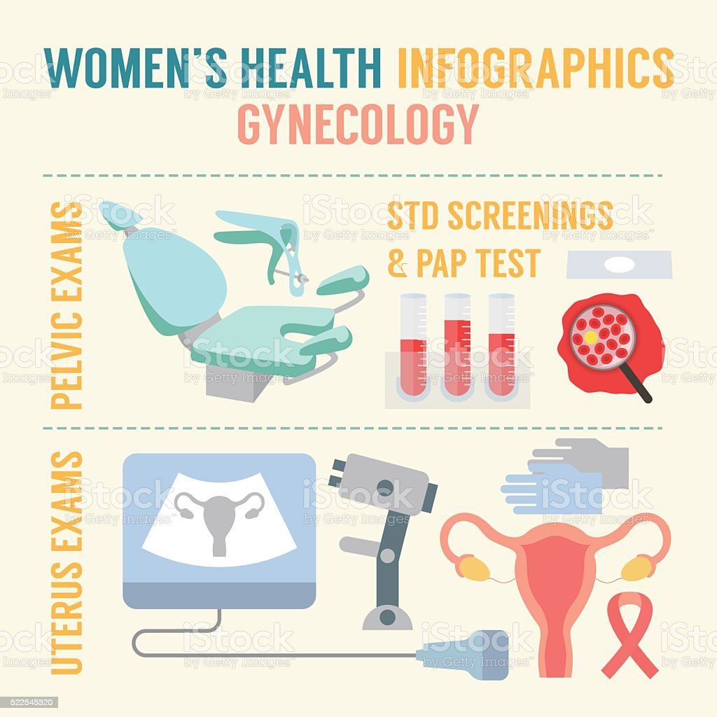 Gynecological examination and screenings vector art illustration