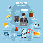 Hacker attack, internet security infographics