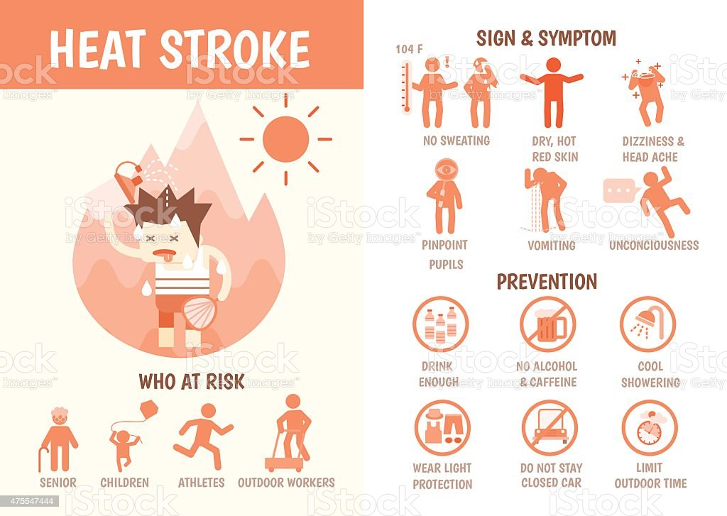 health care infographics about heat stroke vector art illustration