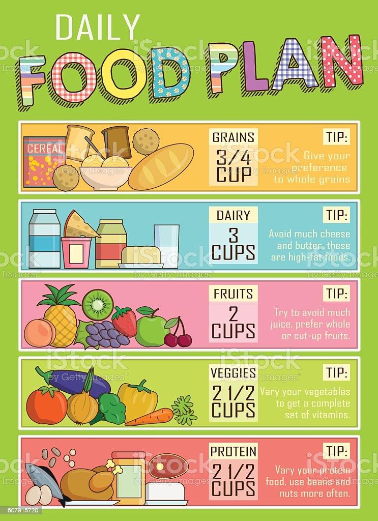 Healthy daily nutrition food plan vector art illustration
