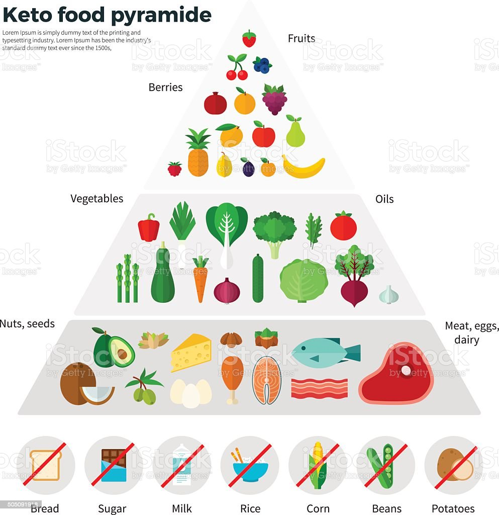 Healthy Eating Concept Keto Food Pyramide vector art illustration
