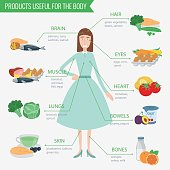 Healthy food for human body. Healthy eating infographic.