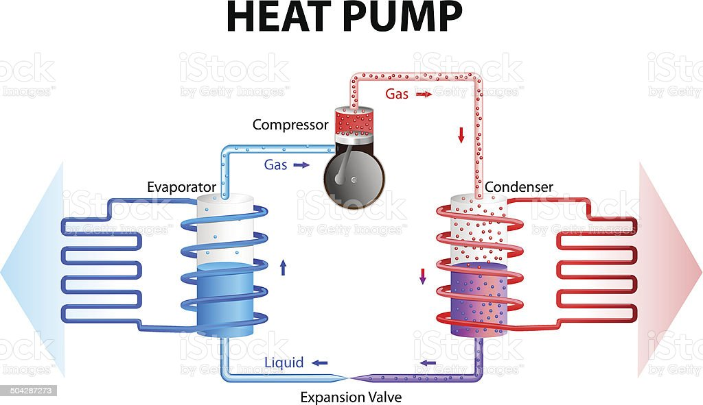 Heat pump. Cooling System royalty-free stock vector art