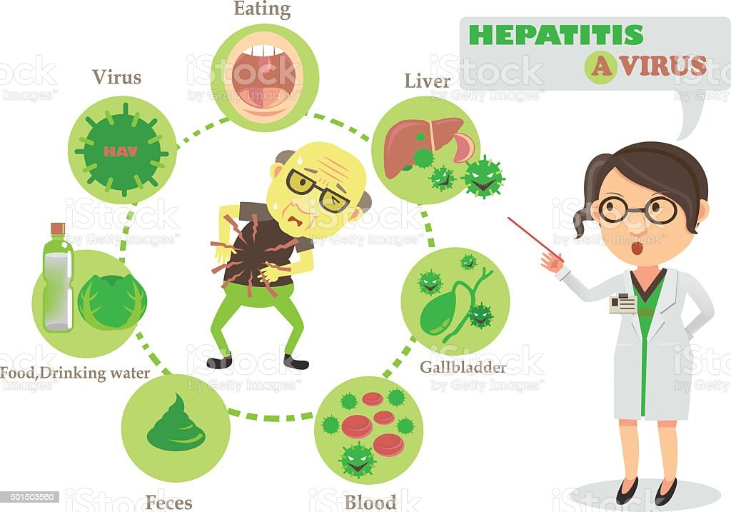 hepatitis a Hepatitis has a broad spectrum of presentations that range from a complete lack of symptoms to severe liver failure the acute form of hepatitis, generally caused by viral infection, is.