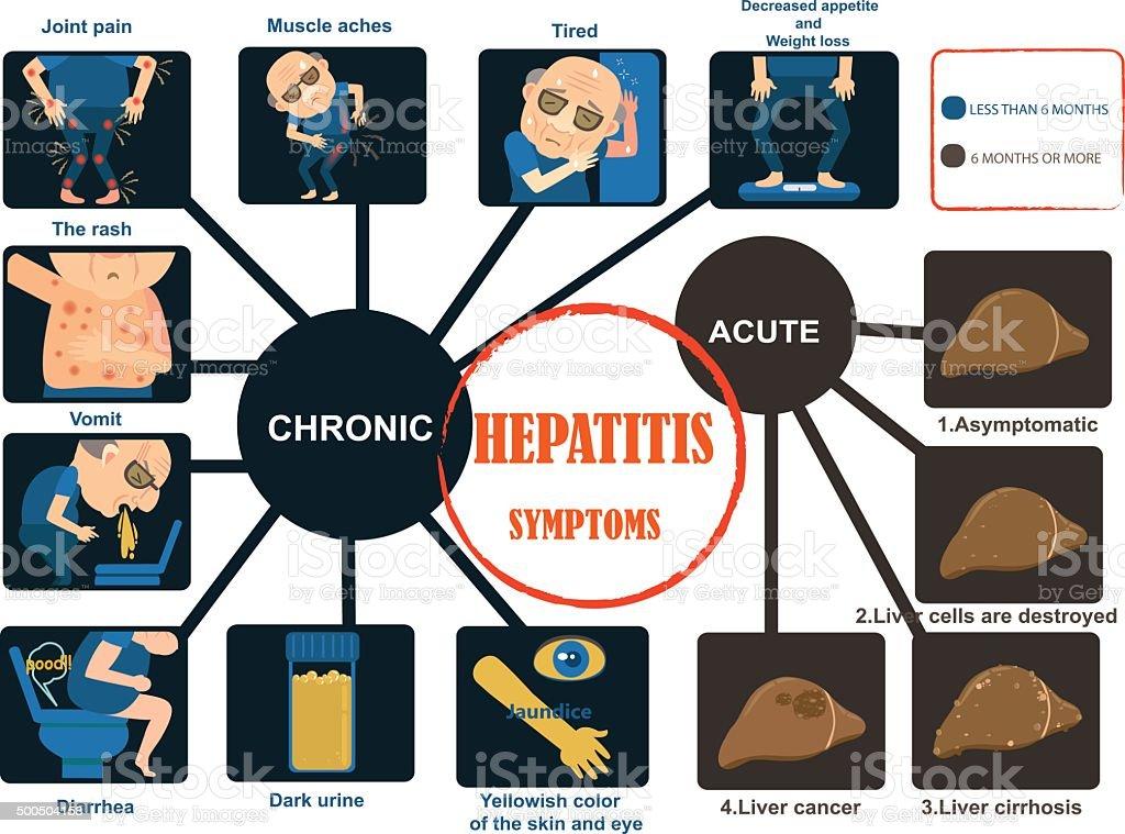 Epatite sintomi illustrazione royalty-free