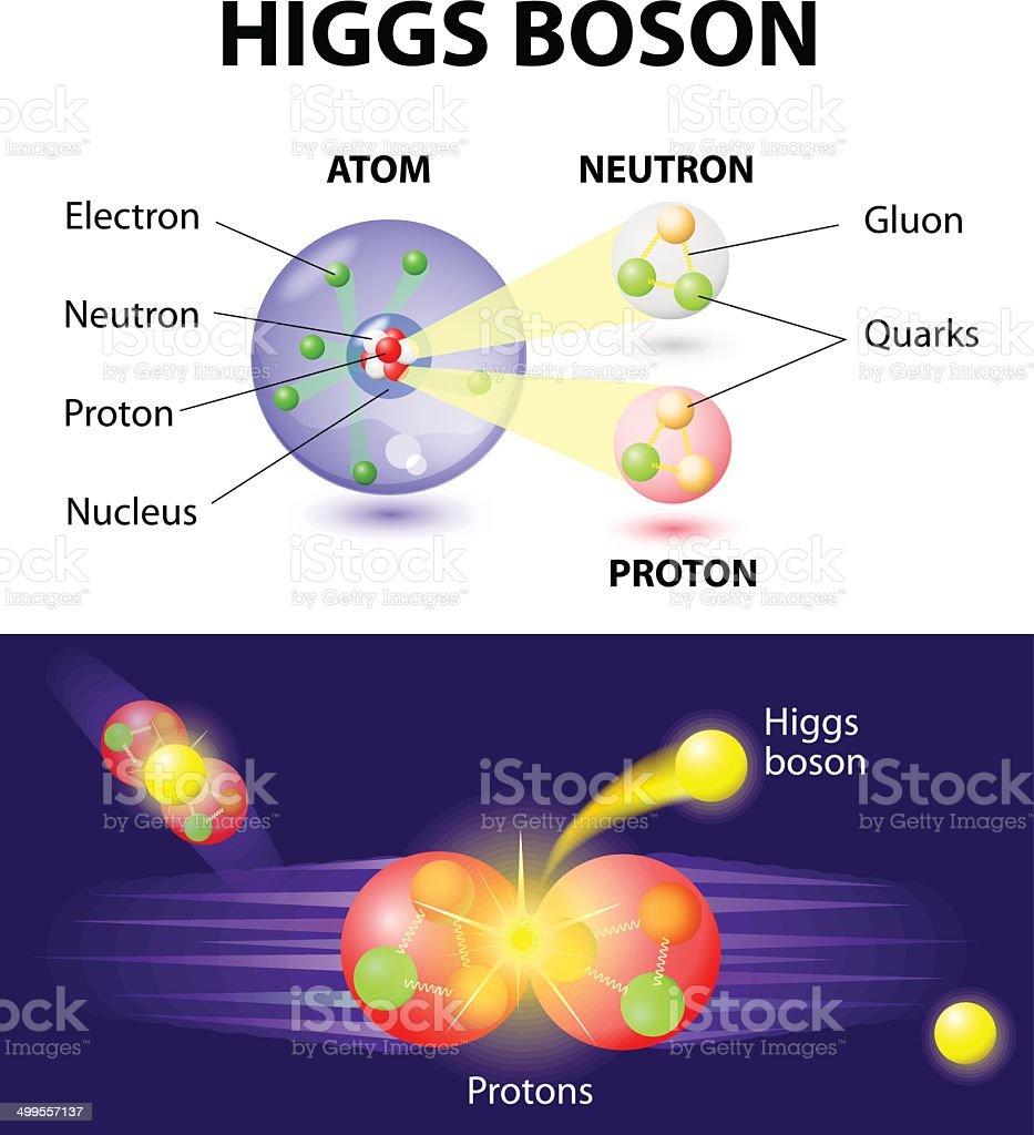 Higgs Boson particle vector art illustration