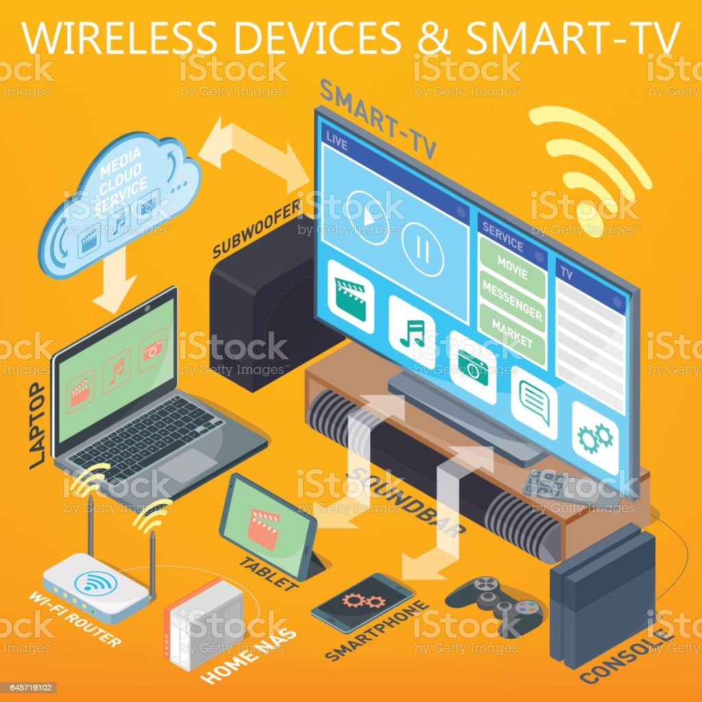 Home Theater, Smart TV, smartphone, tablet and other modern devices in a wireless network. vector art illustration