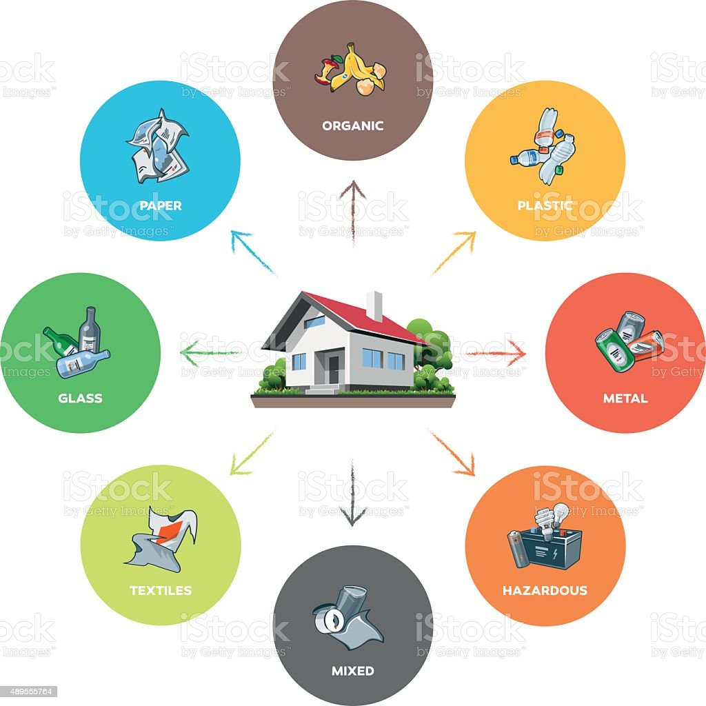 Household Waste Composition in Color Circles vector art illustration
