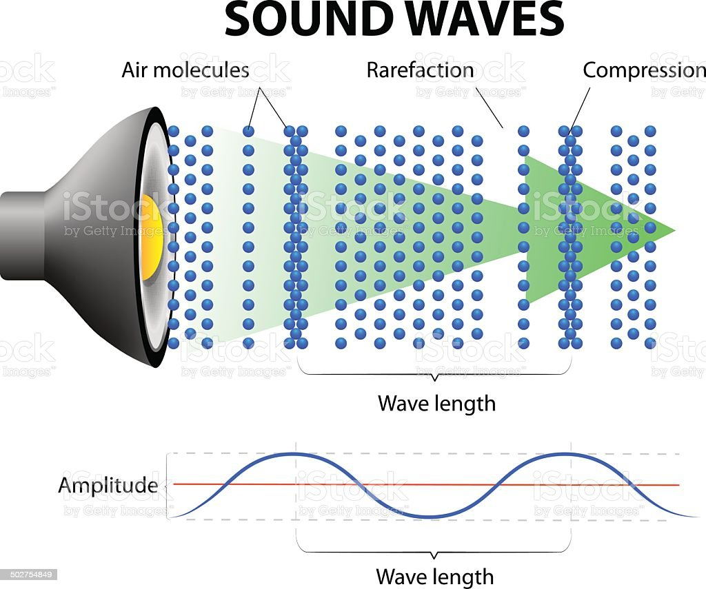 How Sound Waves Work vector art illustration