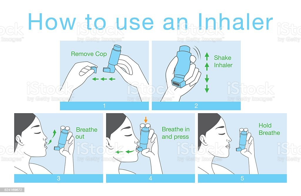 How to use an Inhaler for allergy patient vector art illustration