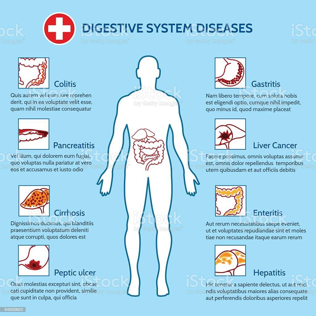 Human Digestive System Diseases vector art illustration