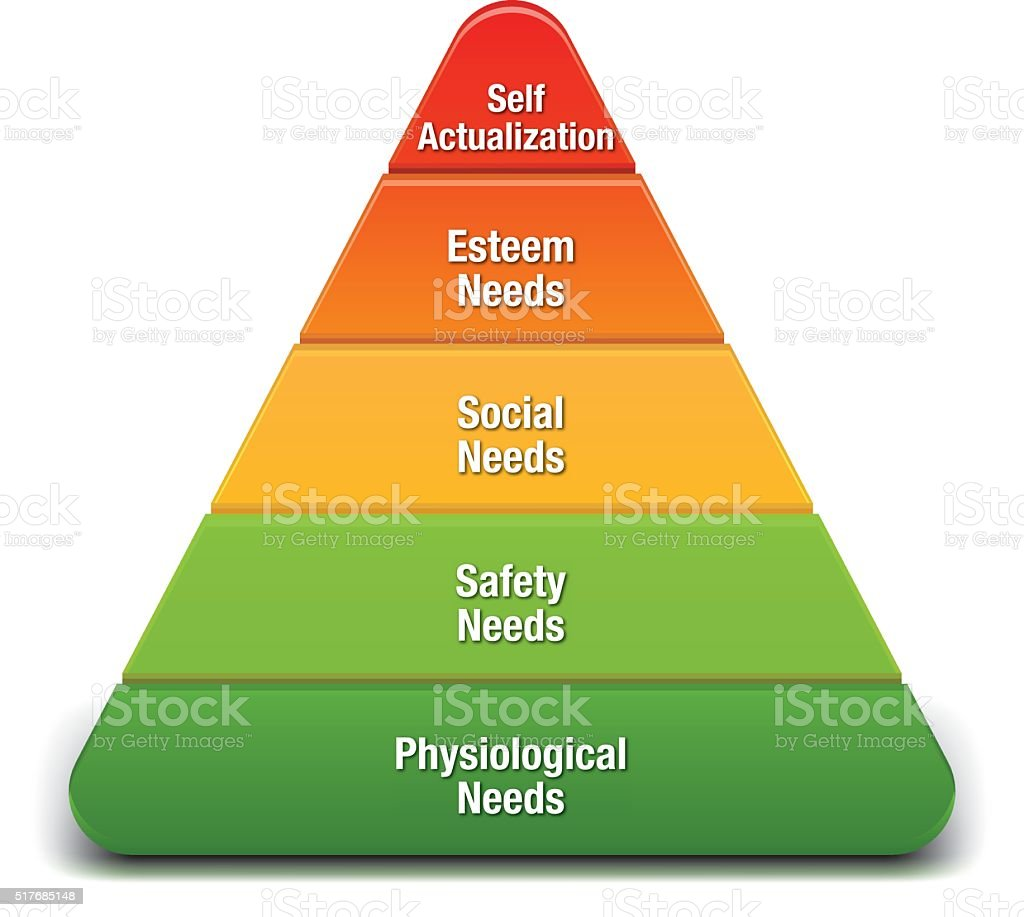 human needs pyramid vector art illustration