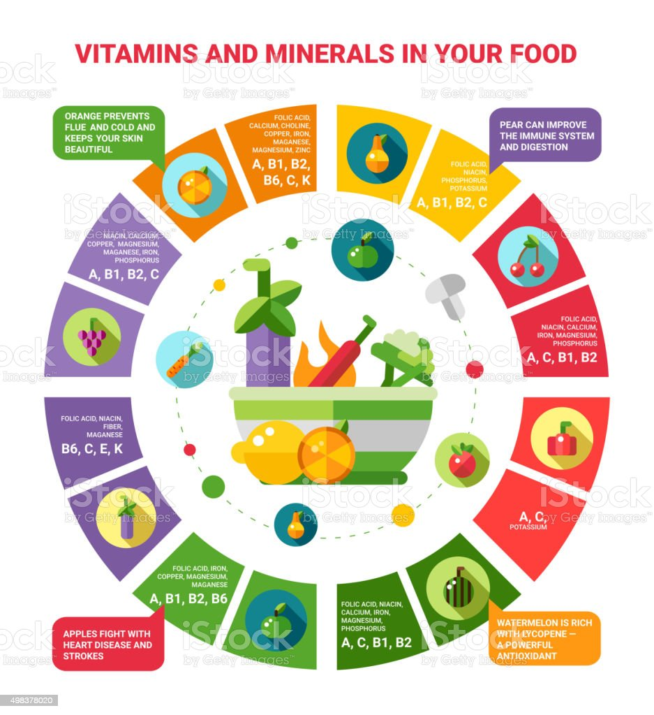 Illustration of healthy eating infographics with icons. Vitamins vector art illustration