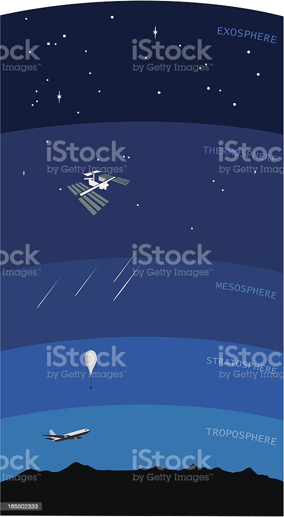 Illustration of the layers in the atmosphere vector art illustration