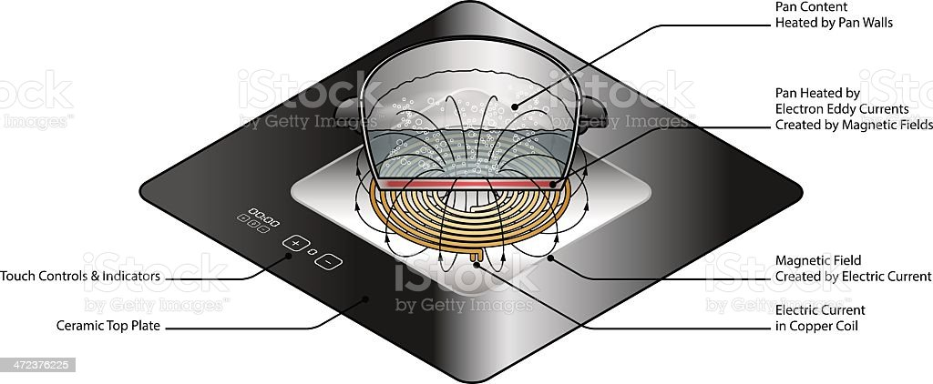 Induction Stove vector art illustration
