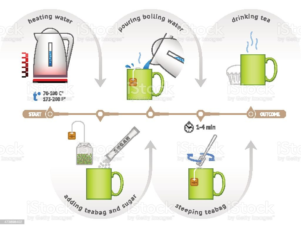 Infographic for process of brewing teabag vector art illustration